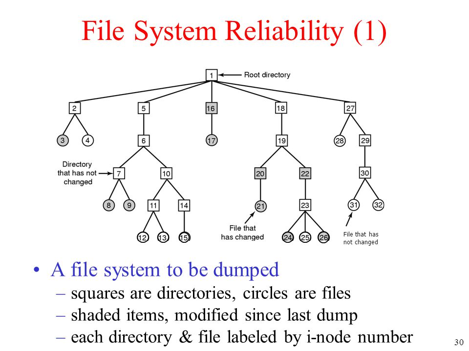 30 File System Reliability (1) •A file system to be dumped –squares are directories, circles are files –shaded items, modified since last dump –each d