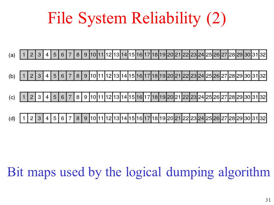 31 File System Reliability (2) Bit maps used by the logical dumping algorithm