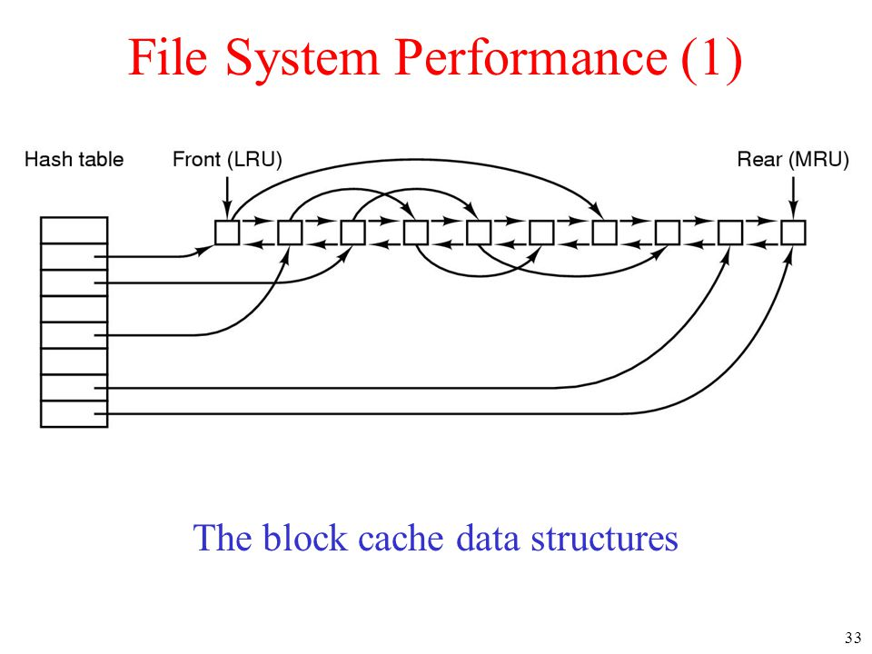33 File System Performance (1) The block cache data structures