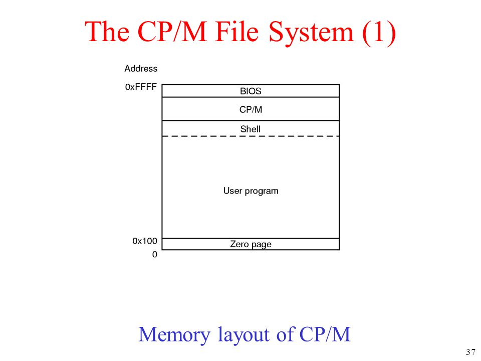 37 The CP/M File System (1) Memory layout of CP/M