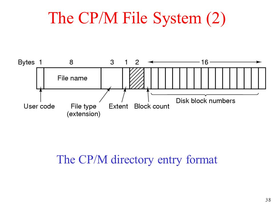 38 The CP/M File System (2) The CP/M directory entry format