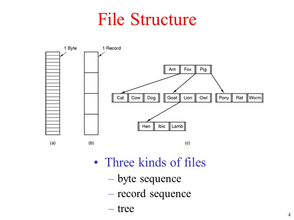 35 Log-Structured File Systems •With CPUs faster, memory larger –disk caches can also be larger –increasing number of read requests can come from cache –thus, most disk accesses will be writes •LFS Strategy structures entire disk as a log –have all writes initially buffered in memory –periodically write these to the end of the disk log –when file opened, locate i-node, then find blocks