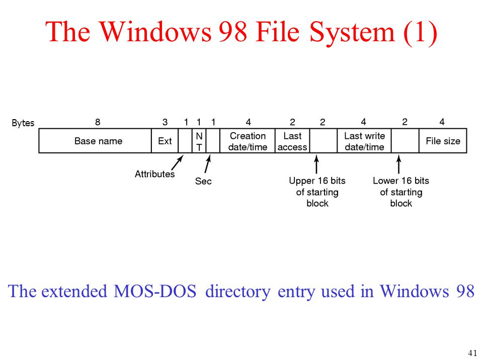 41 The Windows 98 File System (1) The extended MOS-DOS directory entry used in Windows 98 Bytes