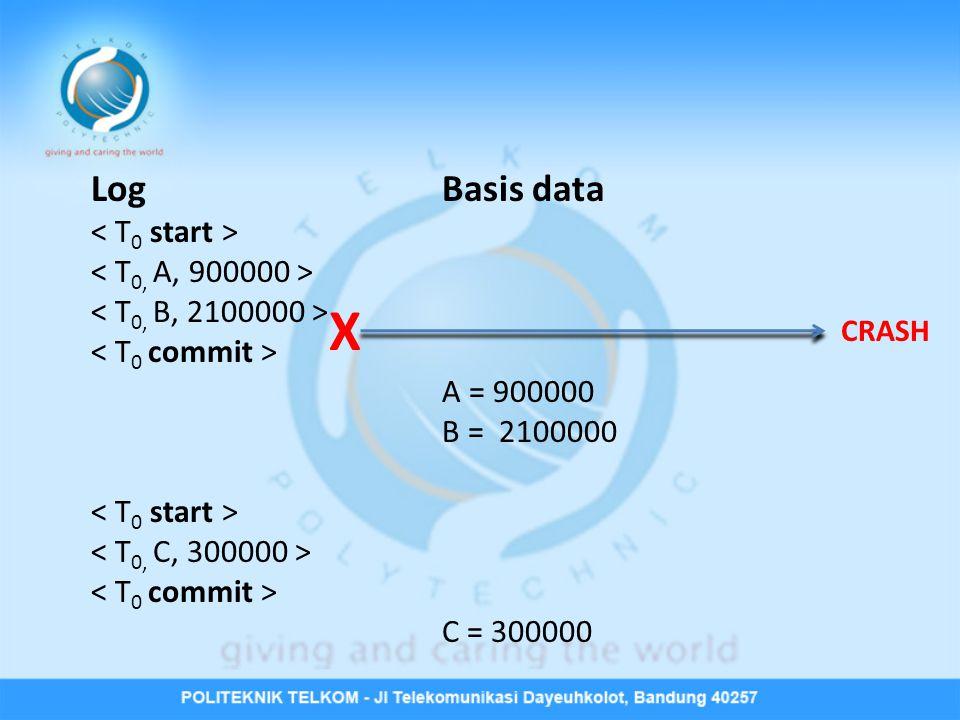 LogBasis data A = 900000 B = 2100000 C = 300000 CRASH X