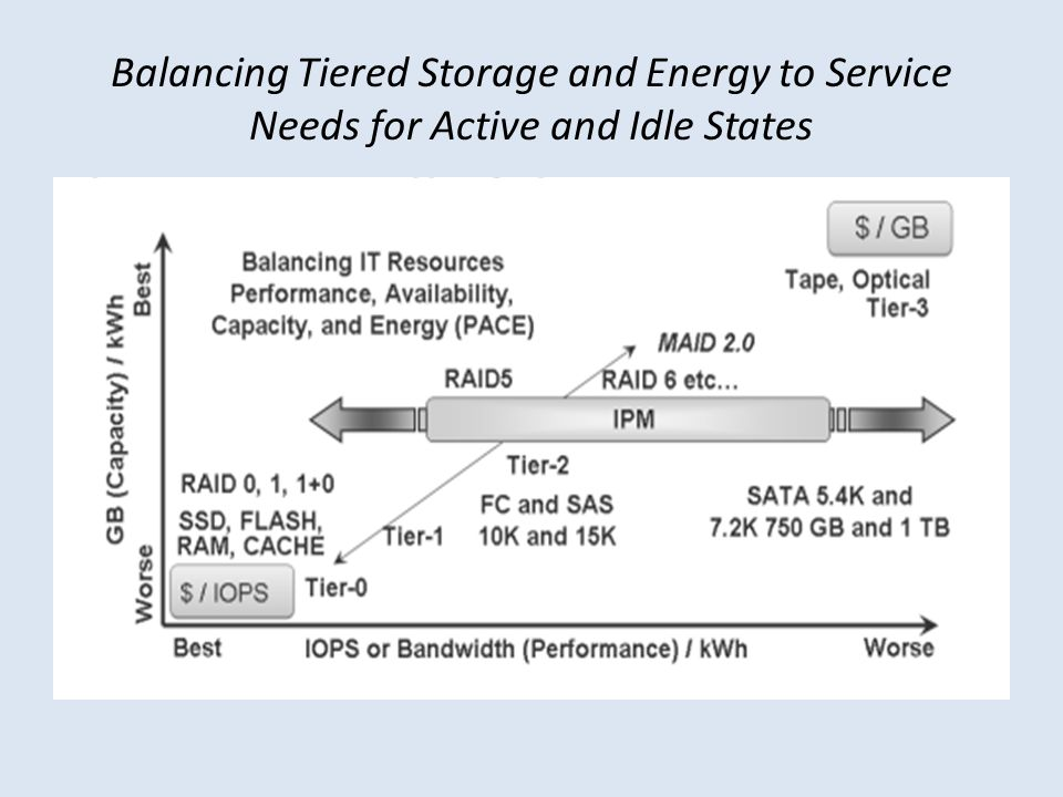 Balancing Tiered Storage and Energy to Service Needs for Active and Idle States