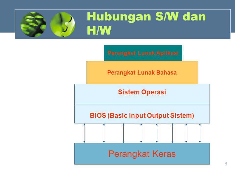 4 Hubungan S/W dan H/W Sistem Operasi BIOS (Basic Input Output Sistem) Perangkat Lunak Bahasa Perangkat Lunak Aplikasi Perangkat Keras