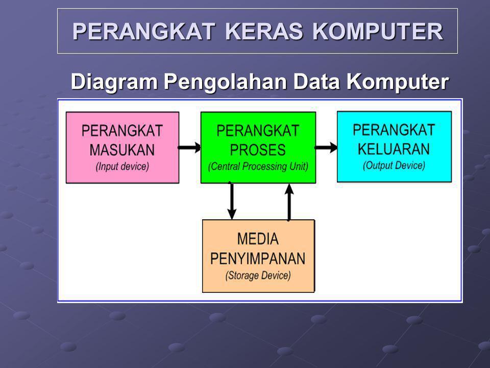 PERANGKAT KERAS KOMPUTER Diagram Pengolahan Data Komputer