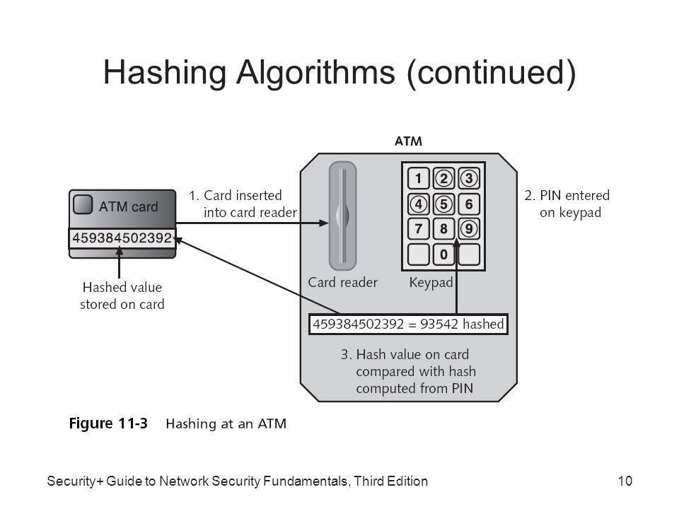 Security+ Guide to Network Security Fundamentals, Third Edition Hashing Algorithms (continued) 10