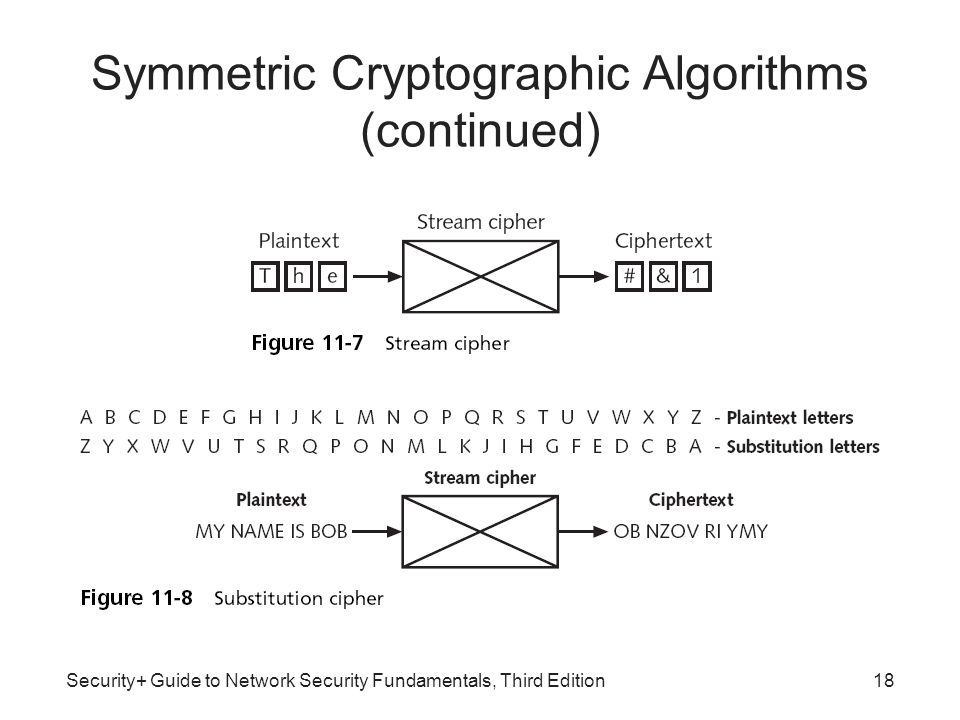Security+ Guide to Network Security Fundamentals, Third Edition18 Symmetric Cryptographic Algorithms (continued)
