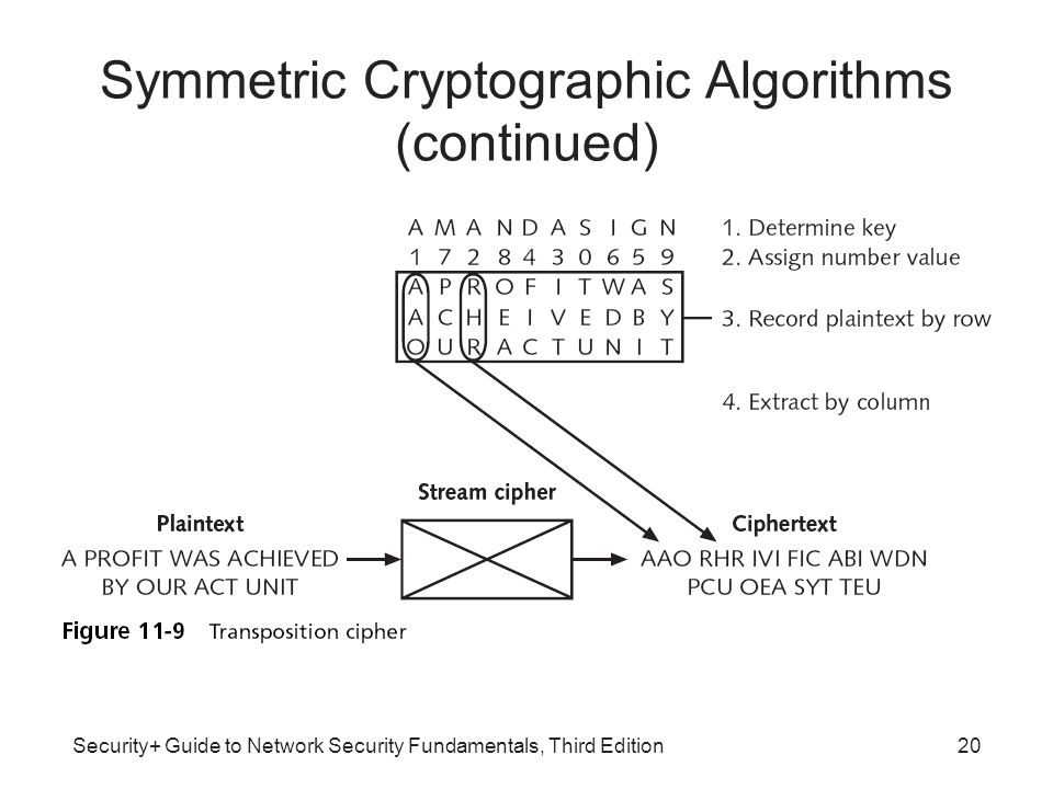 Security+ Guide to Network Security Fundamentals, Third Edition20 Symmetric Cryptographic Algorithms (continued)