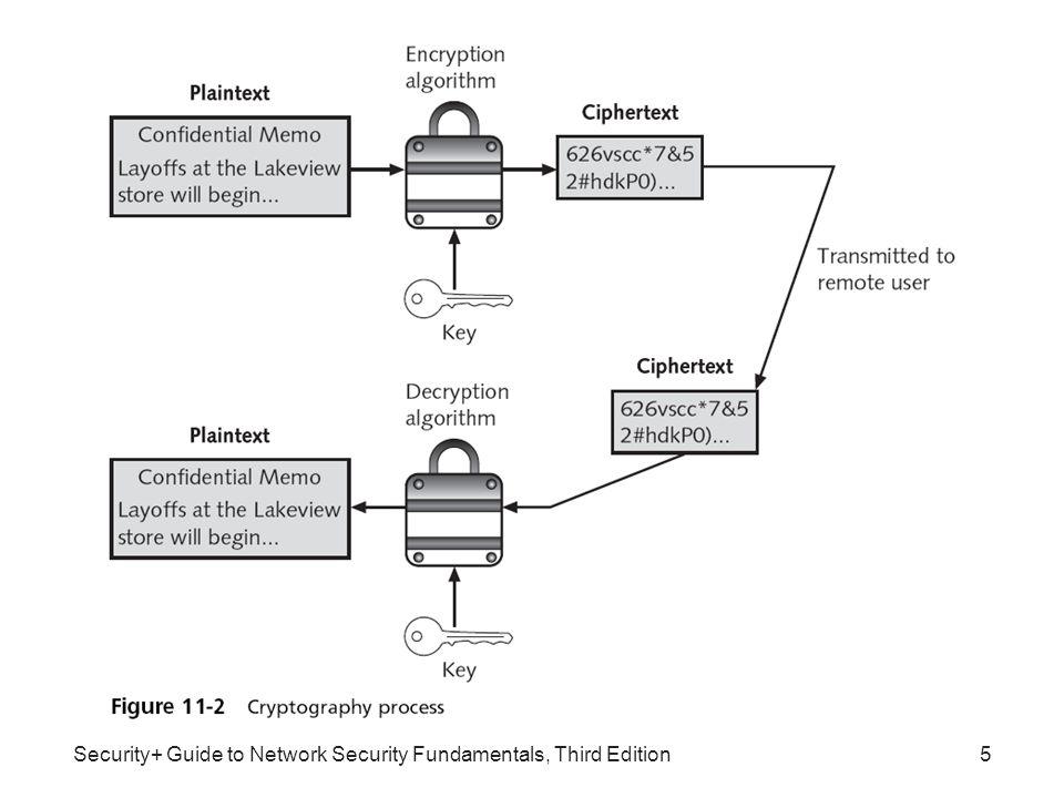 Security+ Guide to Network Security Fundamentals, Third Edition Other Algorithms •Beberapa algoritma kriptografi simetrik yang lain : –Rivest Cipher (RC) family from RC1 to RC6 –International Data Encryption Algorithm (IDEA) –Blowfish –Twofish 26