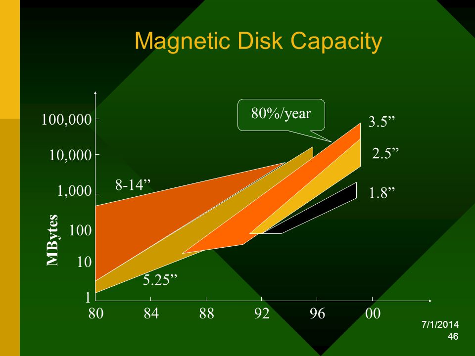 7/1/2014 46 1 10 100 1,000 10,000 100,000 MBytes 808488929600 1.8 2.5 3.5 5.25 8-14 80%/year Magnetic Disk Capacity