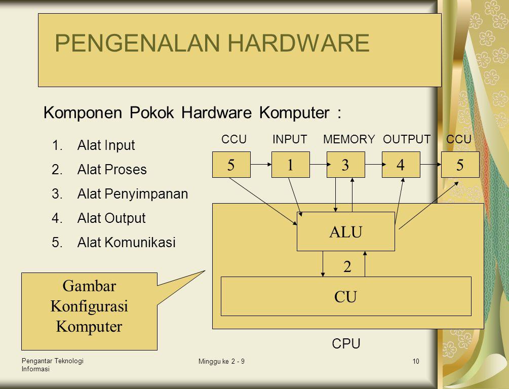 Pengantar Teknologi Informasi Minggu ke 2 - 910 1.Alat Input 2.Alat Proses 3.Alat Penyimpanan 4.Alat Output 5.Alat Komunikasi Komponen Pokok Hardware