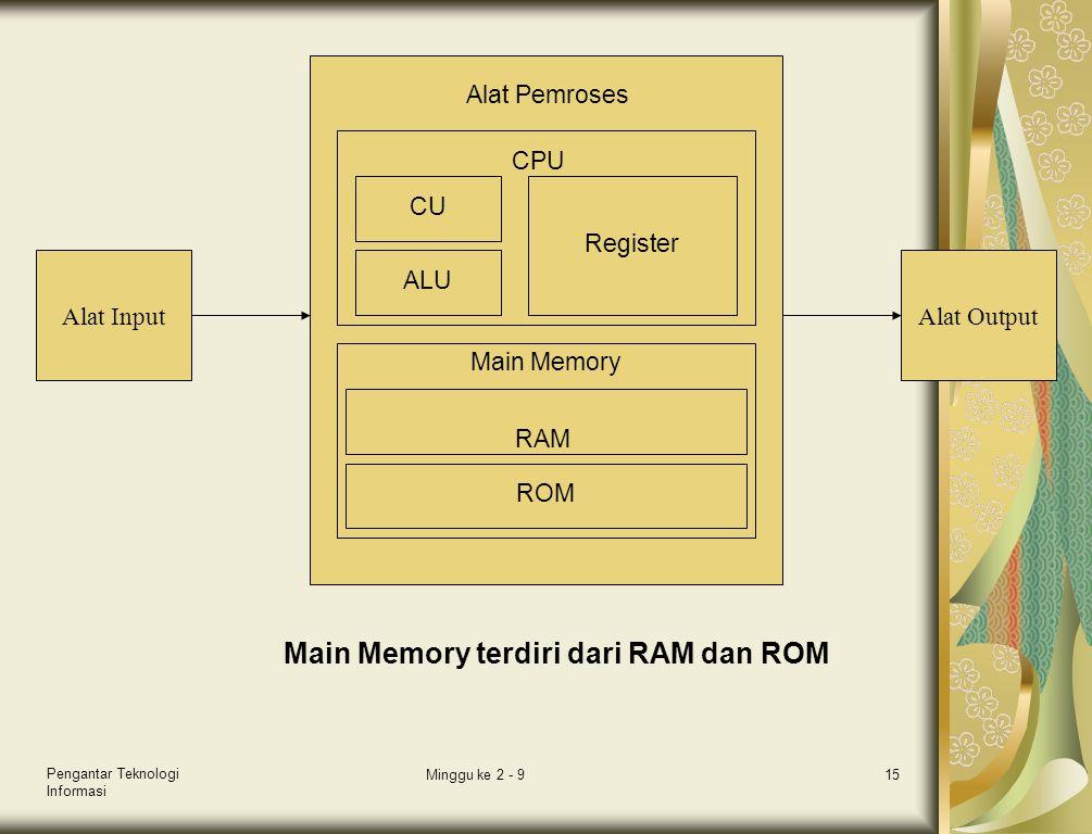 Pengantar Teknologi Informasi Minggu ke 2 - 915 Alat InputAlat Output CU ALU Register Main Memory RAM ROM CPU Alat Pemroses Main Memory terdiri dari R
