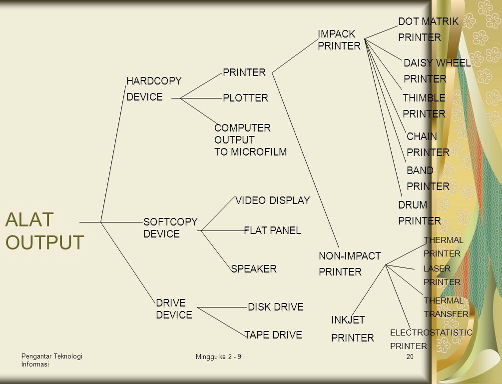 Pengantar Teknologi Informasi Minggu ke 2 - 920 ALAT OUTPUT DRIVE DEVICE SOFTCOPY DEVICE HARDCOPY DEVICE DISK DRIVE TAPE DRIVE SPEAKER FLAT PANEL VIDE
