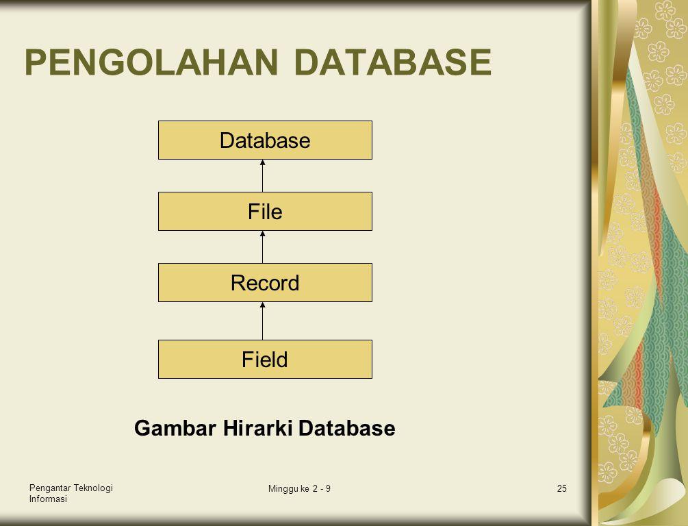 Pengantar Teknologi Informasi Minggu ke 2 - 925 PENGOLAHAN DATABASE Database File Record Field Gambar Hirarki Database