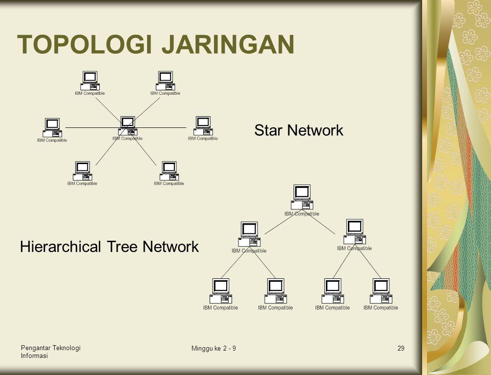 Pengantar Teknologi Informasi Minggu ke 2 - 929 TOPOLOGI JARINGAN Star Network Hierarchical Tree Network