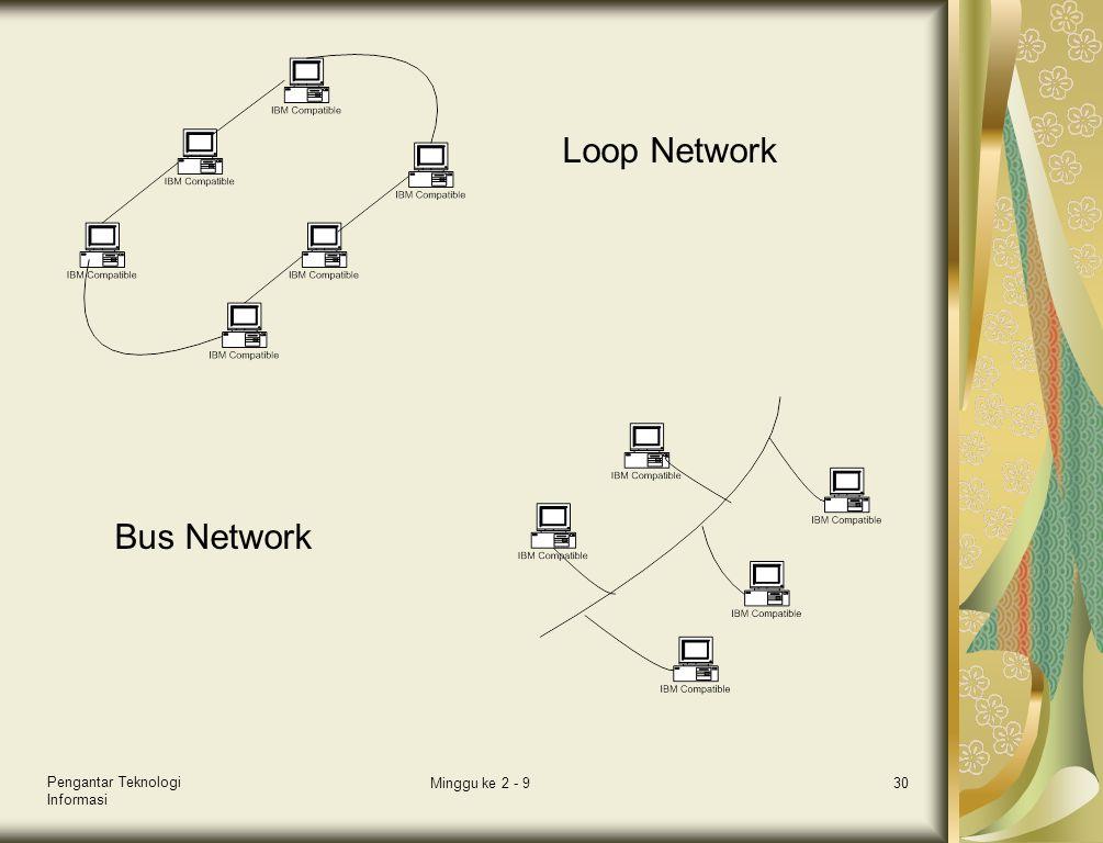 Pengantar Teknologi Informasi Minggu ke 2 - 930 Loop Network Bus Network