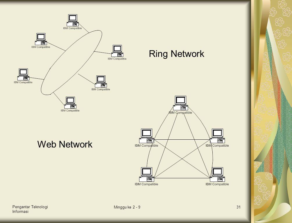 Pengantar Teknologi Informasi Minggu ke 2 - 931 Ring Network Web Network