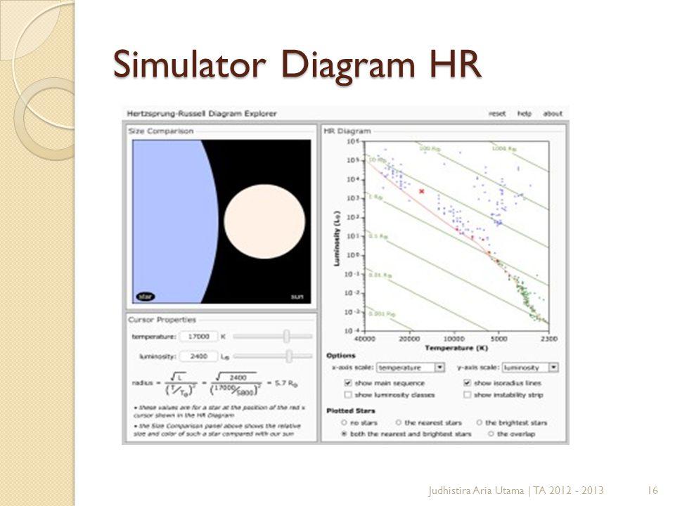 Simulator Diagram HR 16Judhistira Aria Utama | TA 2012 - 2013