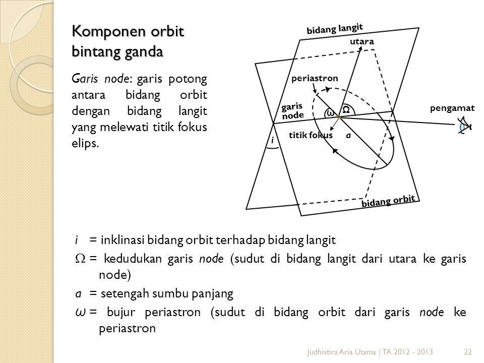 22 i Ω ω periastron garis node utara pengamat bidang langit atitik fokus bidang orbit Komponen orbit bintang ganda Garis node: garis potong antara bid