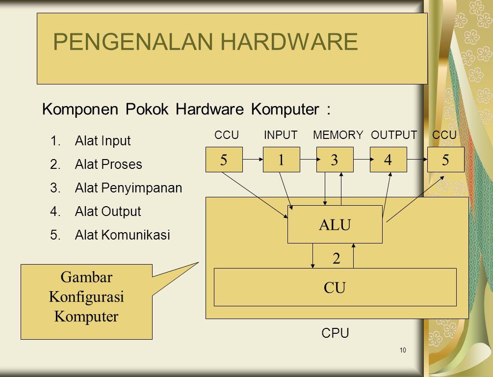 10 1.Alat Input 2.Alat Proses 3.Alat Penyimpanan 4.Alat Output 5.Alat Komunikasi Komponen Pokok Hardware Komputer : 54315 2 ALU CU MEMORYOUTPUTINPUT C