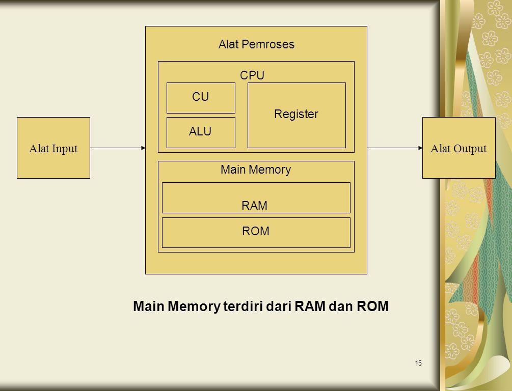 15 Alat InputAlat Output CU ALU Register Main Memory RAM ROM CPU Alat Pemroses Main Memory terdiri dari RAM dan ROM