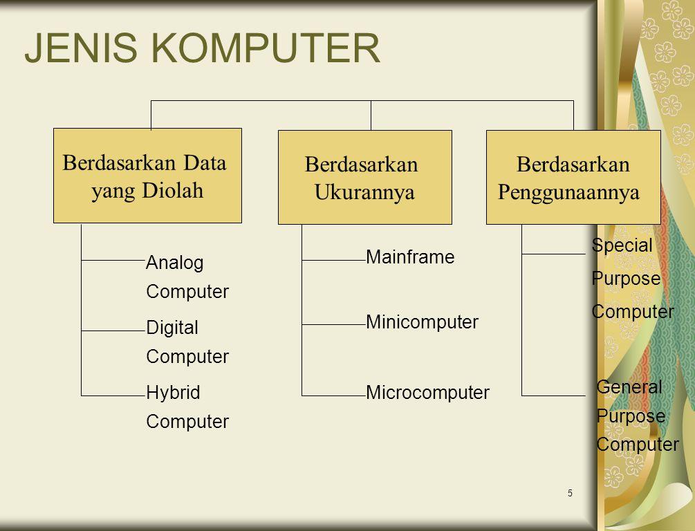 5 JENIS KOMPUTER Berdasarkan Data yang Diolah Berdasarkan Ukurannya Berdasarkan Penggunaannya Analog Computer Digital Computer Hybrid Computer Mainfra