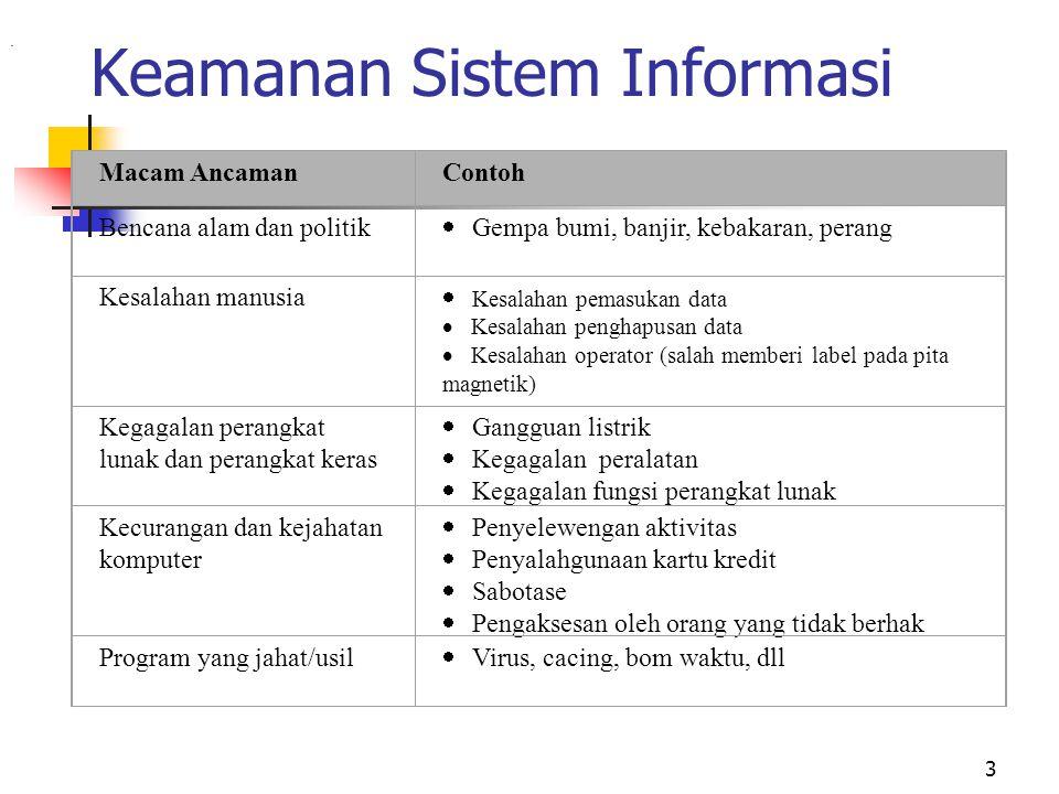 3 Keamanan Sistem Informasi. Macam AncamanContoh Bencana alam dan politik  Gempa bumi, banjir, kebakaran, perang Kesalahan manusia  Kesalahan pemasu