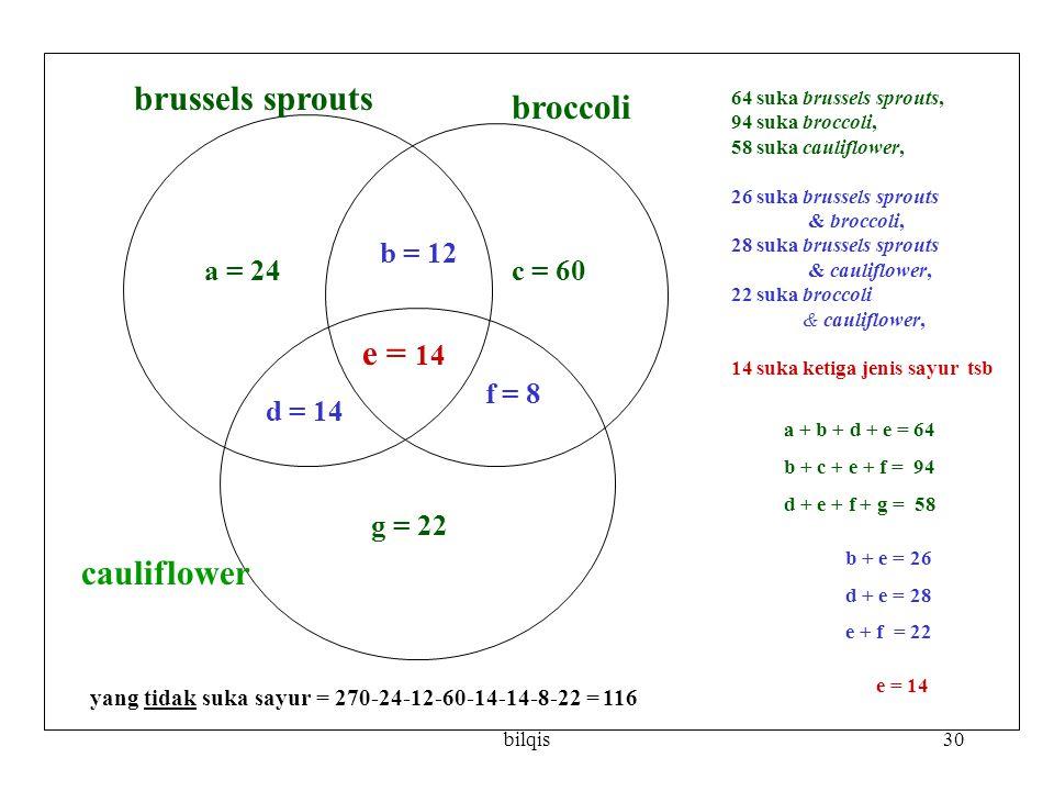 bilqis30 a = 24 b = 12 c = 60 d = 14 e = 14 f = 8 g = 22 brussels sprouts broccoli cauliflower 64 suka brussels sprouts, 94 suka broccoli, 58 suka cauliflower, 26 suka brussels sprouts & broccoli, 28 suka brussels sprouts & cauliflower, 22 suka broccoli & cauliflower, 14 suka ketiga jenis sayur tsb a + b + d + e = 64 b + c + e + f = 94 d + e + f + g = 58 b + e = 26 d + e = 28 e + f = 22 e = 14 yang tidak suka sayur = 270-24-12-60-14-14-8-22 = 116