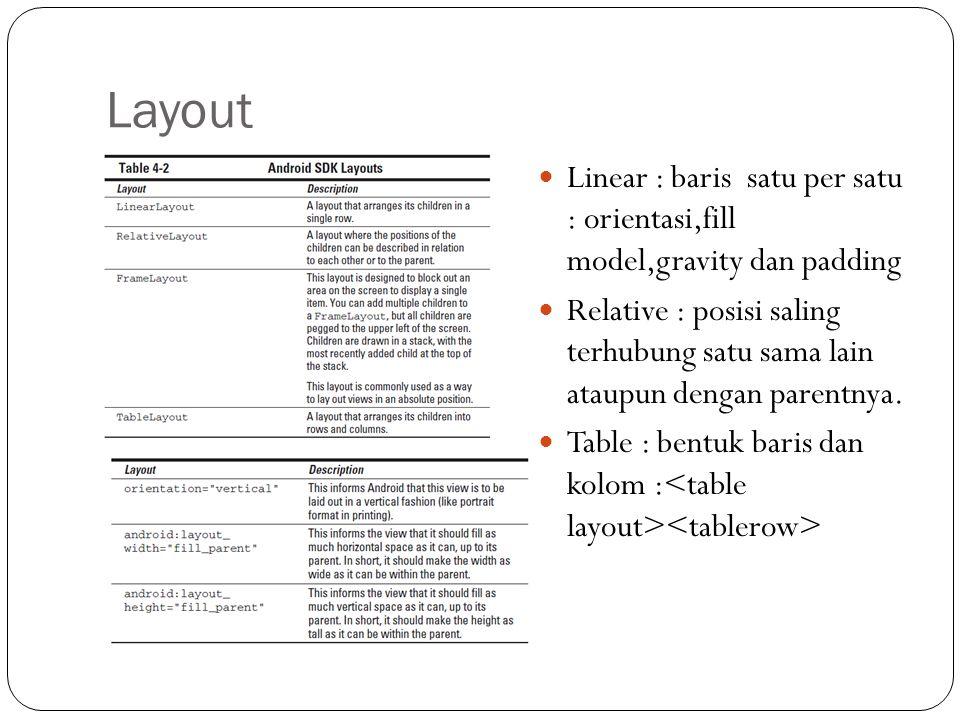 Layout  Linear : baris satu per satu : orientasi,fill model,gravity dan padding  Relative : posisi saling terhubung satu sama lain ataupun dengan pa
