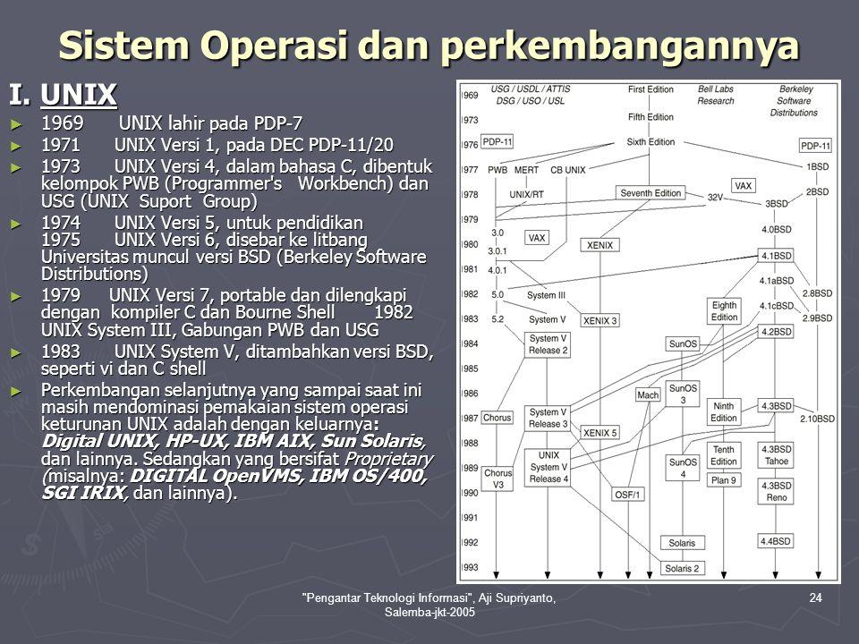 Pengantar Teknologi Informasi , Aji Supriyanto, Salemba-jkt-2005 25 II.
