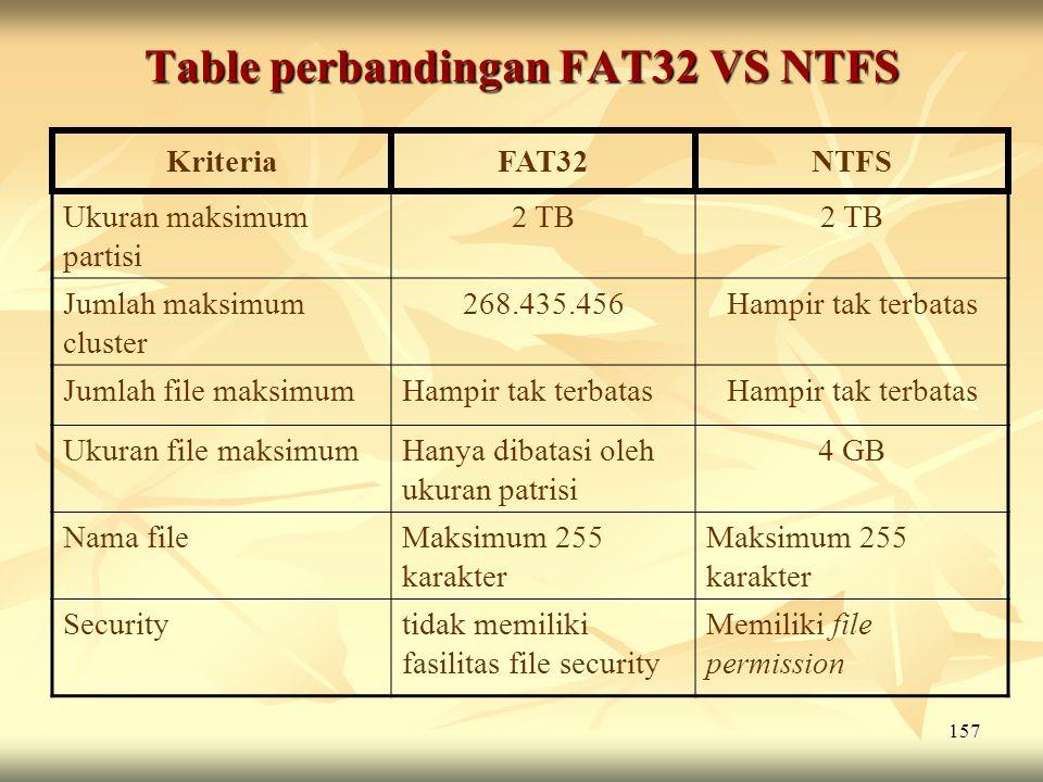 157 Table perbandingan FAT32 VS NTFS KriteriaFAT32NTFS Ukuran maksimum partisi 2 TB Jumlah maksimum cluster 268.435.456Hampir tak terbatas Jumlah file