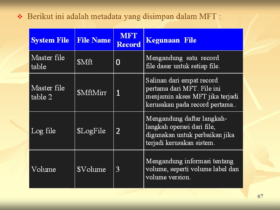 67   Berikut ini adalah metadata yang disimpan dalam MFT :