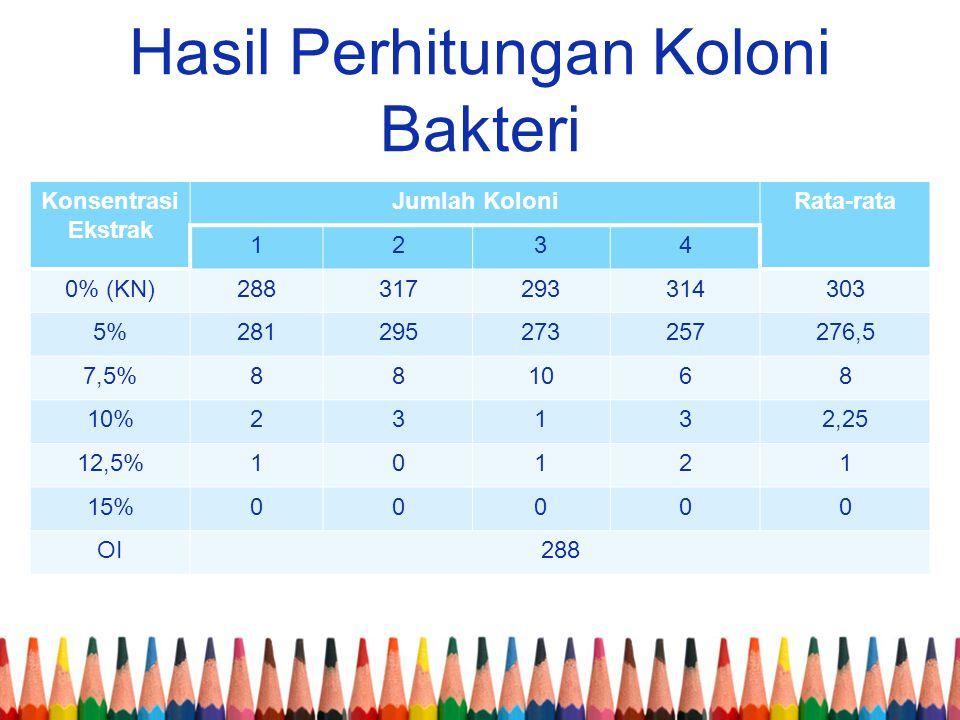 Hasil Perhitungan Koloni Bakteri Konsentrasi Ekstrak Jumlah KoloniRata-rata 1234 0% (KN)288317293314303 5%281295273257276,5 7,5%881068 10%23132,25 12,