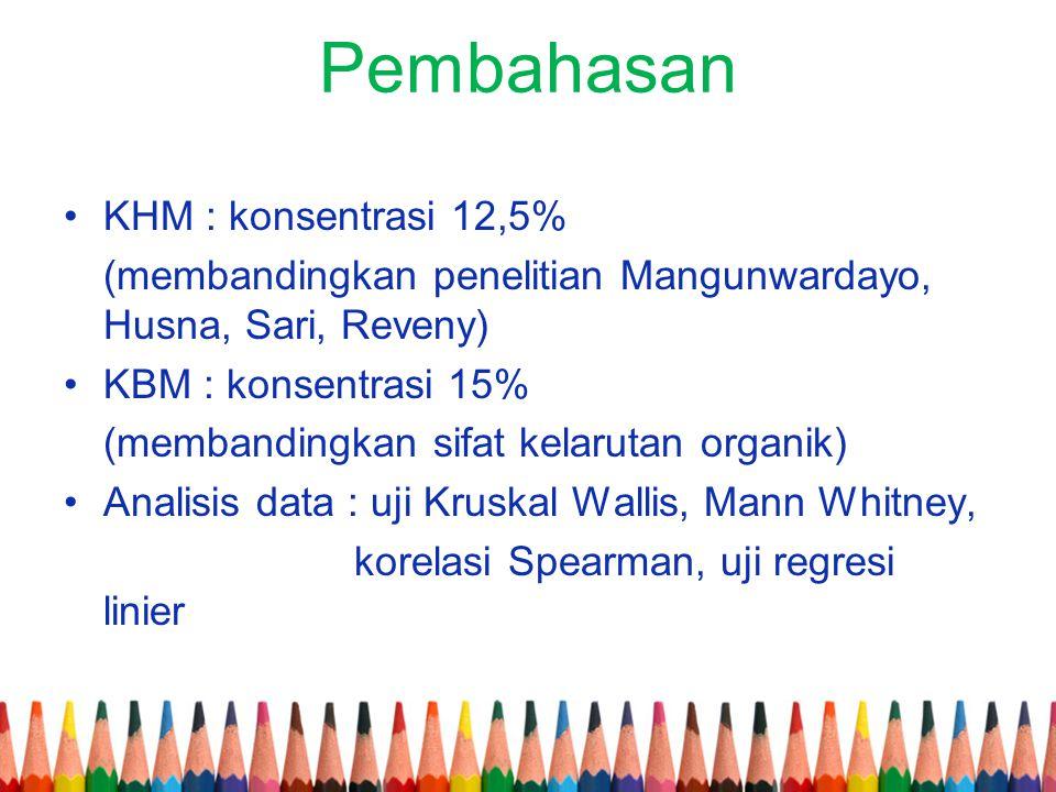 Pembahasan •KHM : konsentrasi 12,5% (membandingkan penelitian Mangunwardayo, Husna, Sari, Reveny) •KBM : konsentrasi 15% (membandingkan sifat kelaruta