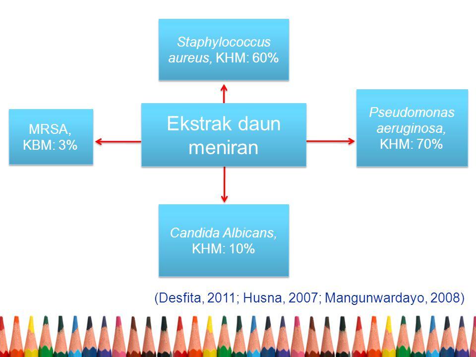 Staphylococcus aureus, KHM: 60% Candida Albicans, KHM: 10% Pseudomonas aeruginosa, KHM: 70% MRSA, KBM: 3% (Desfita, 2011; Husna, 2007; Mangunwardayo,