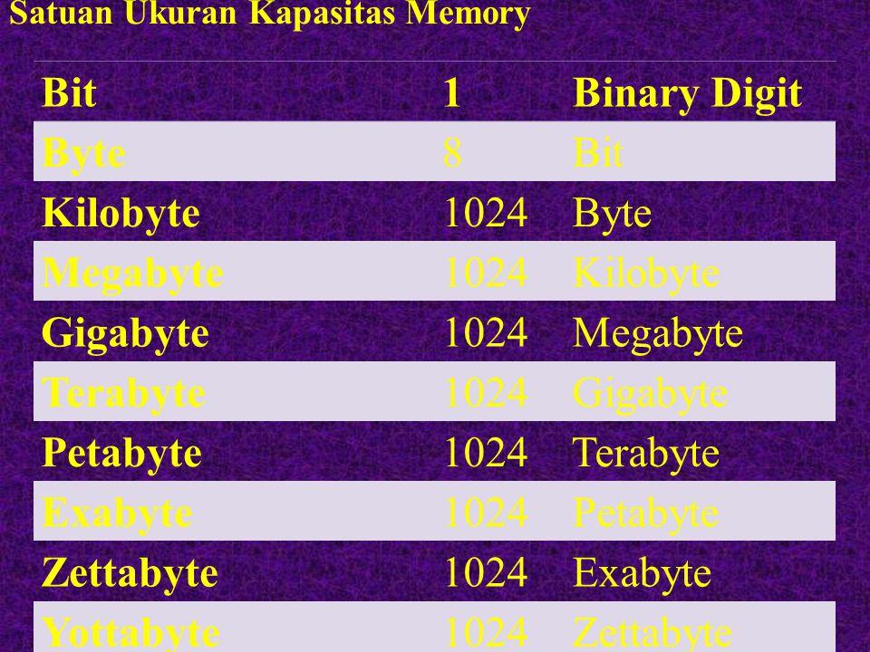 Satuan Ukuran Kapasitas Memory Bit 1 Binary Digit Byte 8 Bit Kilobyte 1024 Byte Megabyte 1024 Kilobyte Gigabyte 1024 Megabyte Terabyte 1024 Gigabyte Petabyte 1024 Terabyte Exabyte 1024 Petabyte Zettabyte 1024 Exabyte Yottabyte 1024 Zettabyte