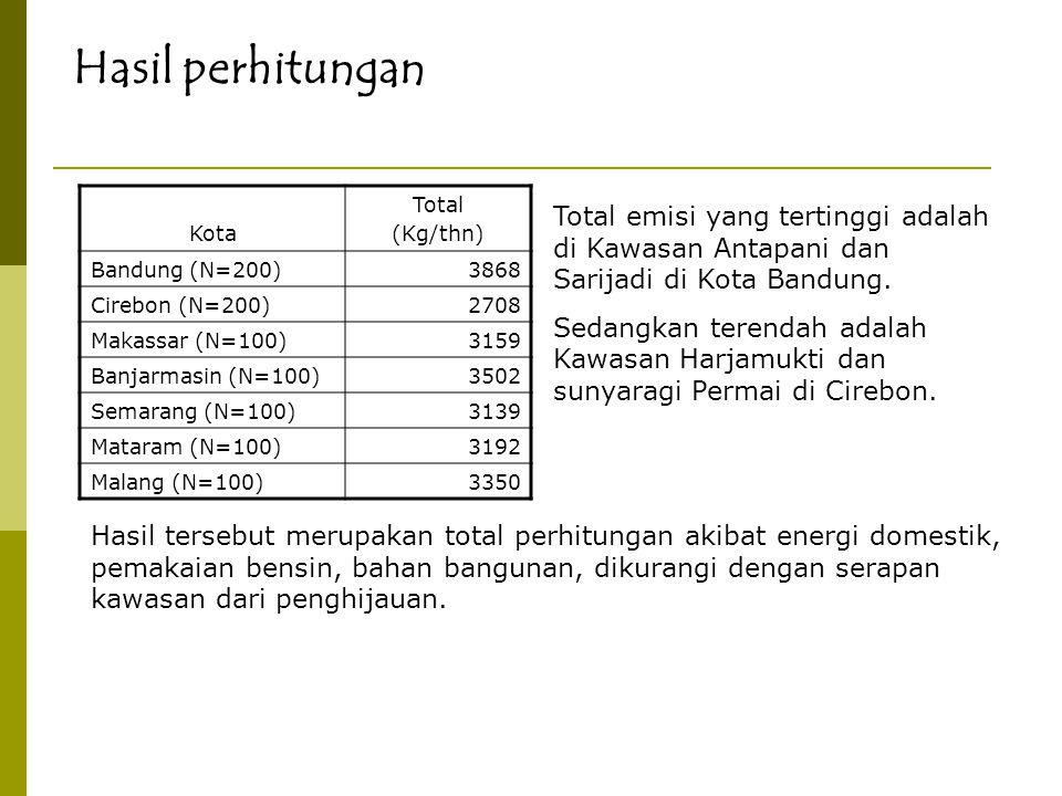 Hasil perhitungan Kota Total (Kg/thn) Bandung (N=200)3868 Cirebon (N=200)2708 Makassar (N=100)3159 Banjarmasin (N=100)3502 Semarang (N=100)3139 Matara