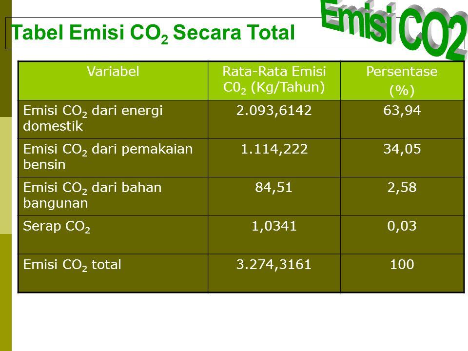 Tabel Emisi CO 2 Secara Total VariabelRata-Rata Emisi C0 2 (Kg/Tahun) Persentase (%) Emisi CO 2 dari energi domestik 2.093,614263,94 Emisi CO 2 dari p