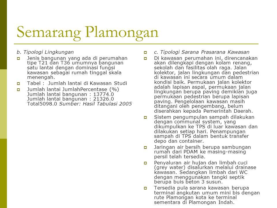 Semarang Plamongan b. Tipologi Lingkungan  Jenis bangunan yang ada di perumahan tipe T21 dan T36 umumnya bangunan satu lantai dengan dominasi fungsi