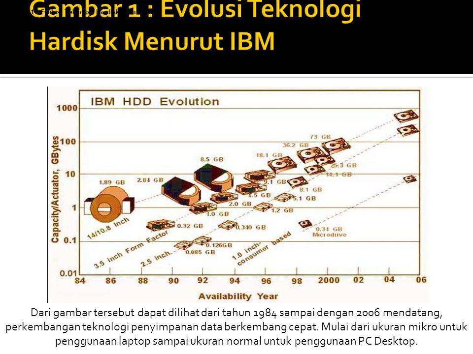 Gambar 1 : Evolusi Teknologi Hardisk Menurut IBM Dari gambar tersebut dapat dilihat dari tahun 1984 sampai dengan 2006 mendatang, perkembangan teknologi penyimpanan data berkembang cepat.