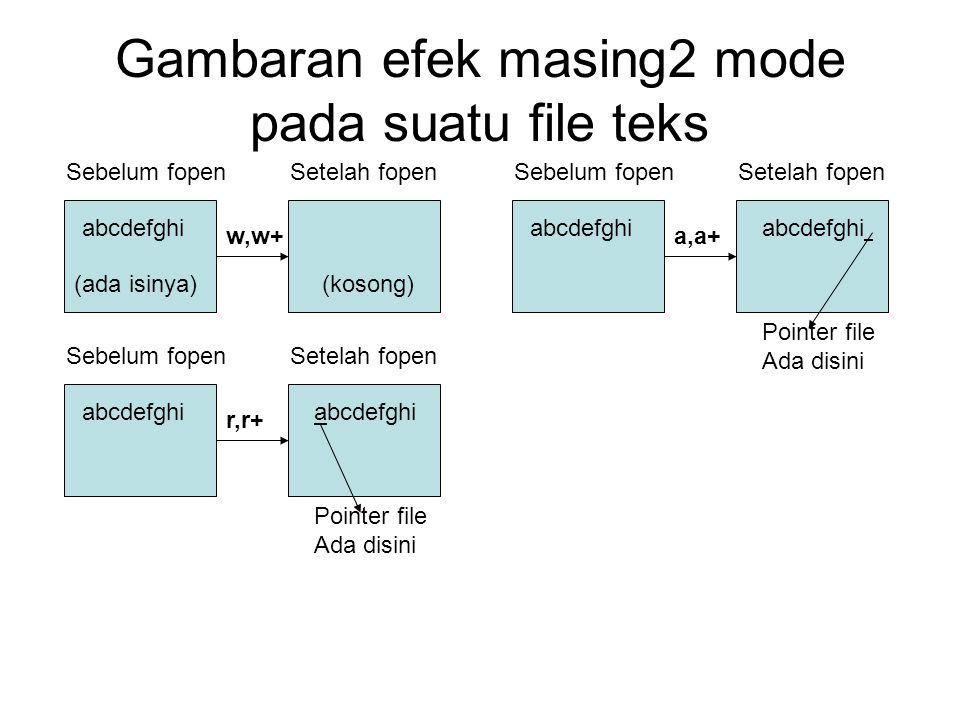 Gambaran efek masing2 mode pada suatu file teks abcdefghi Sebelum fopenSetelah fopen (ada isinya)(kosong) w,w+ abcdefghi Sebelum fopenSetelah fopen r,r+ abcdefghi Pointer file Ada disini abcdefghi Sebelum fopenSetelah fopen a,a+ abcdefghi Pointer file Ada disini