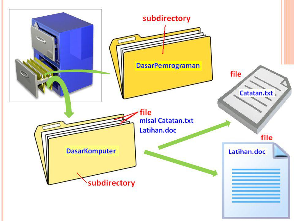 Di dalam sebuah subdirectory, dapat berisi subdirectory-subdirectory lainnya.