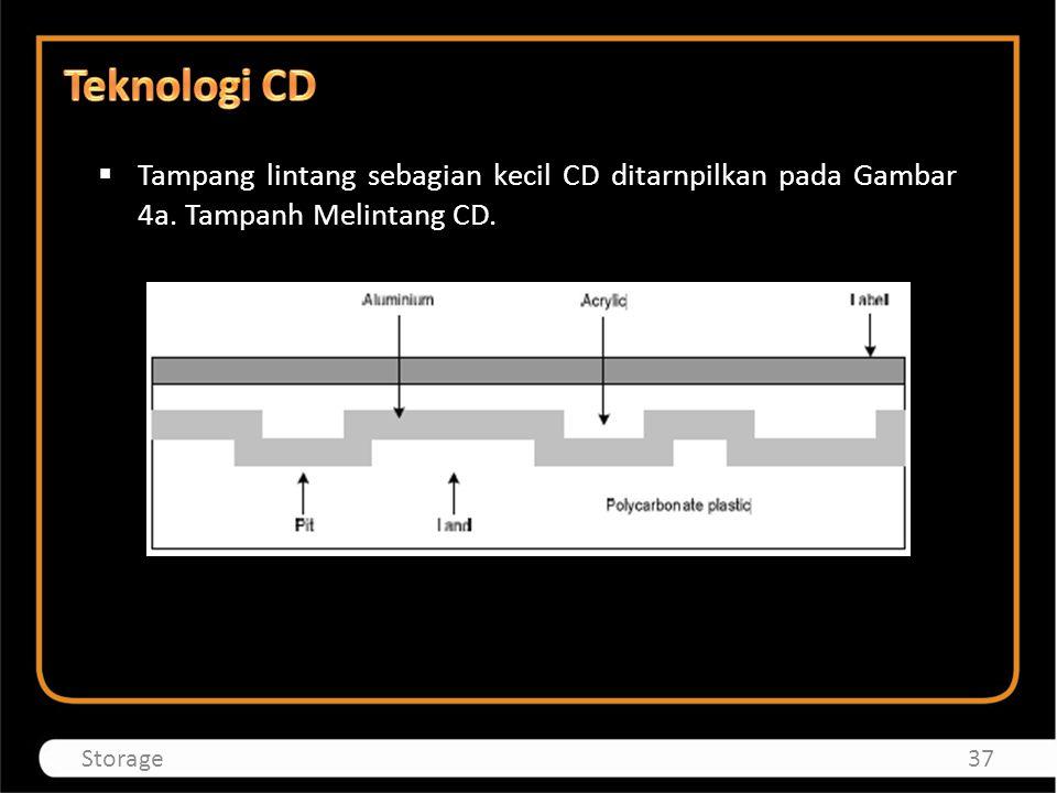  Tampang lintang sebagian kecil CD ditarnpilkan pada Gambar 4a. Tampanh Melintang CD. 37Storage