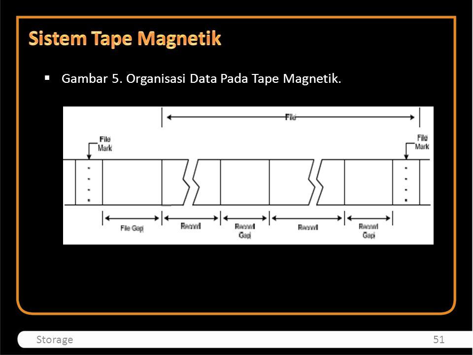  Gambar 5. Organisasi Data Pada Tape Magnetik. 51Storage
