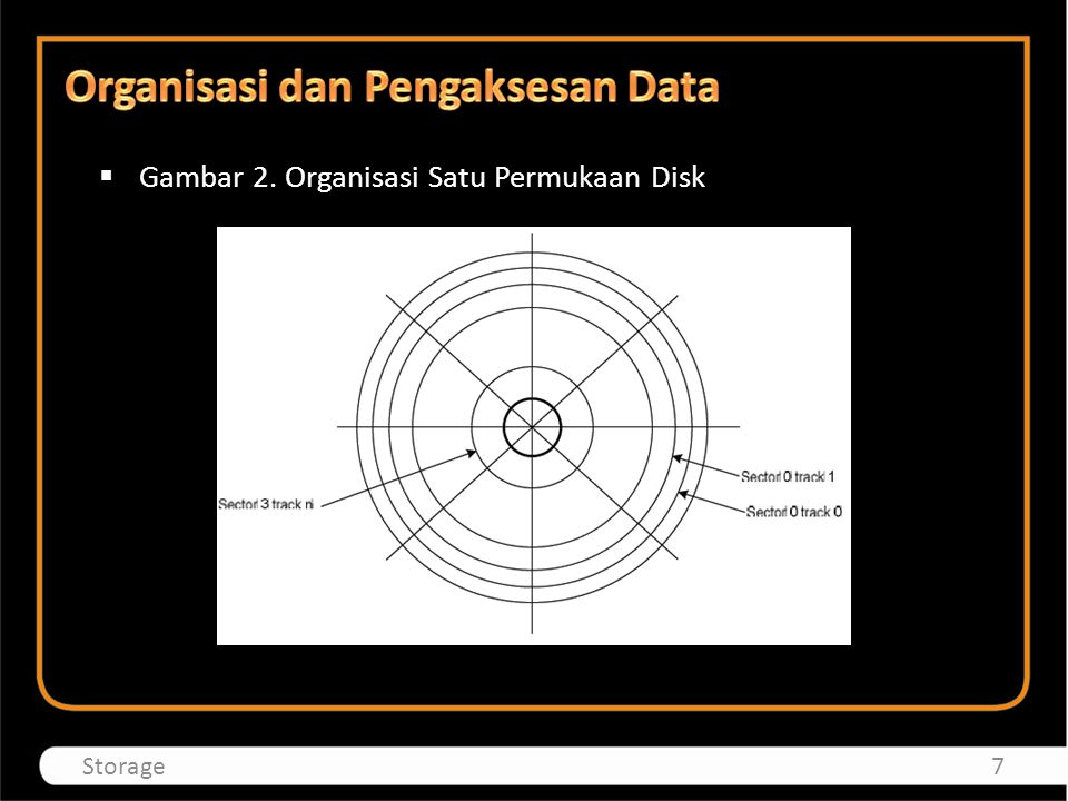  Gambar 2. Organisasi Satu Permukaan Disk 7Storage
