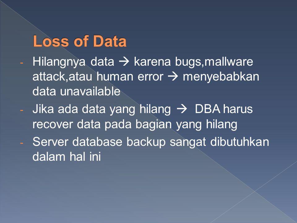 - Hilangnya data  karena bugs,mallware attack,atau human error  menyebabkan data unavailable - Jika ada data yang hilang  DBA harus recover data pada bagian yang hilang - Server database backup sangat dibutuhkan dalam hal ini