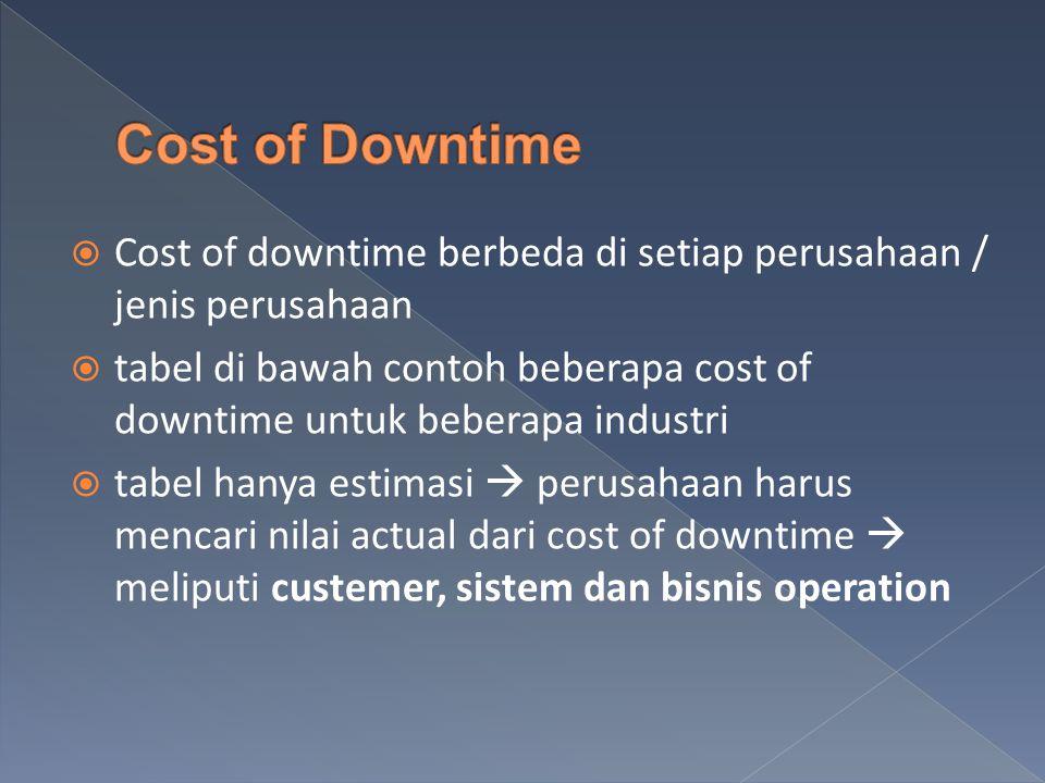  Cost of downtime berbeda di setiap perusahaan / jenis perusahaan  tabel di bawah contoh beberapa cost of downtime untuk beberapa industri  tabel hanya estimasi  perusahaan harus mencari nilai actual dari cost of downtime  meliputi custemer, sistem dan bisnis operation