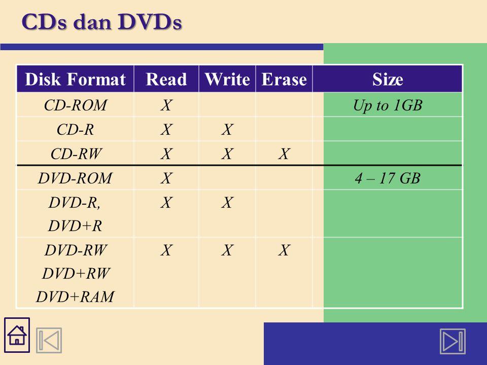 CDs dan DVDs Disk FormatReadWriteEraseSize CD-ROMXUp to 1GB CD-RXX CD-RWXXX DVD-ROMX4 – 17 GB DVD-R, DVD+R XX DVD-RW DVD+RW DVD+RAM XXX